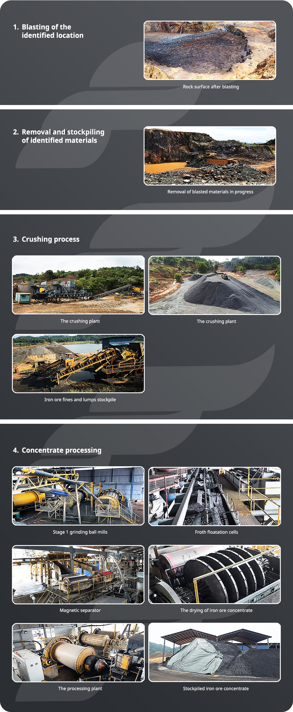 Iron Ore Concentrate Processing Workflow
